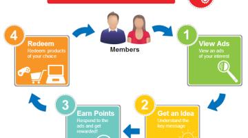 earn money malaysia
